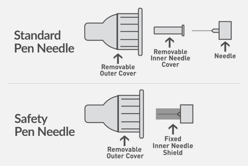 FDA-Pen-Needles